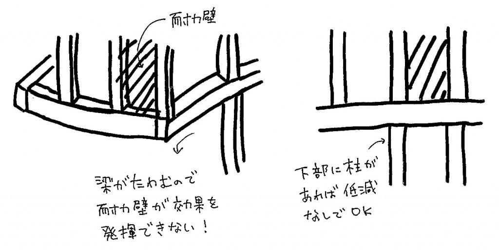 下階柱抜けの耐力壁
