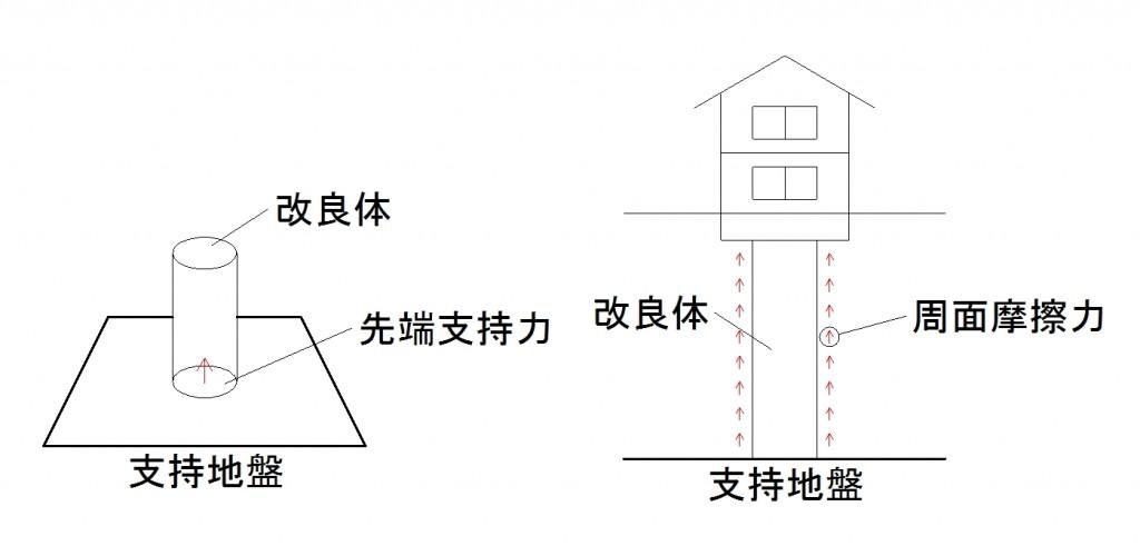 コラム地盤改良の図1