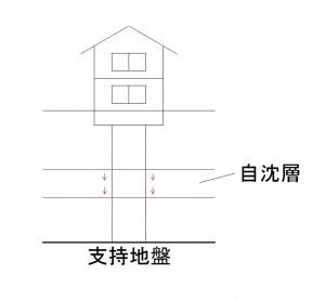 コラム地盤改良の図2